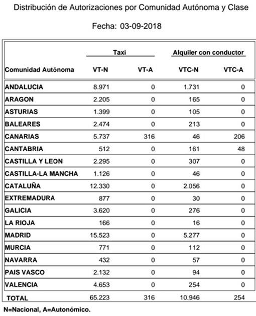 Madrid lidera el crecimiento de VTCs