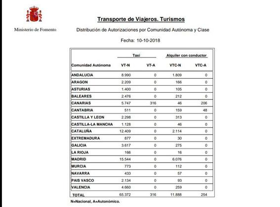 Casi 1.000 VTC más en solo un mes