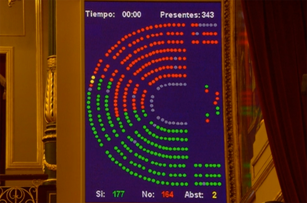 El Congreso convalida el RDL, pero vía Proyecto de Ley