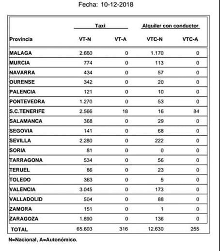 España ya tiene una VTC por cada cinco taxis