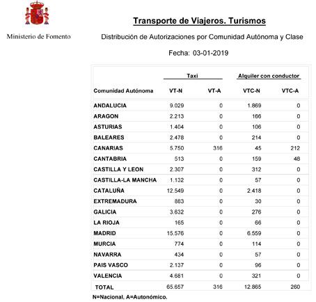España supera ya la barrera de las 13.000 VTCs