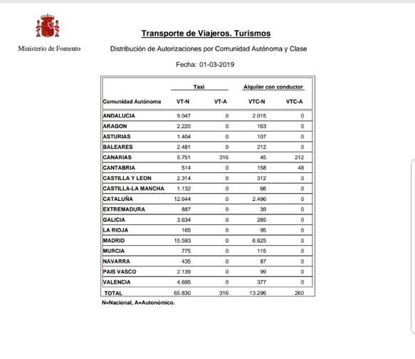 España cuenta ya con más de 13.500 VTC