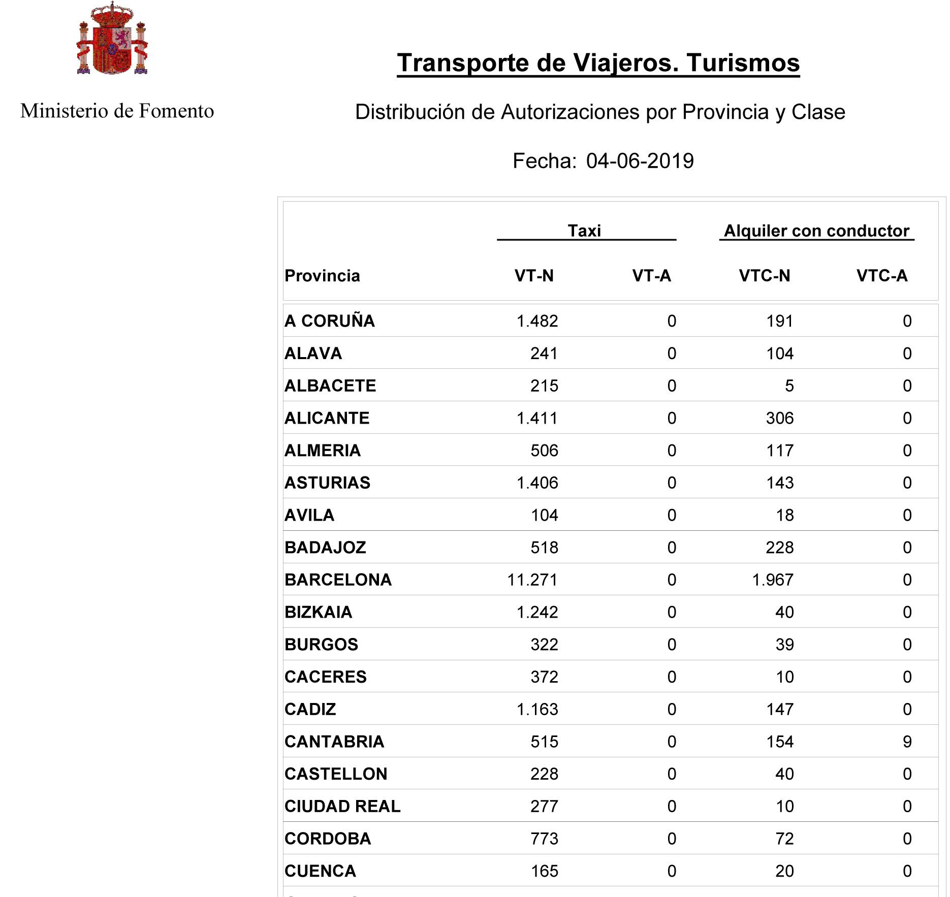 España tiene ya cerca de 15.000 VTCs