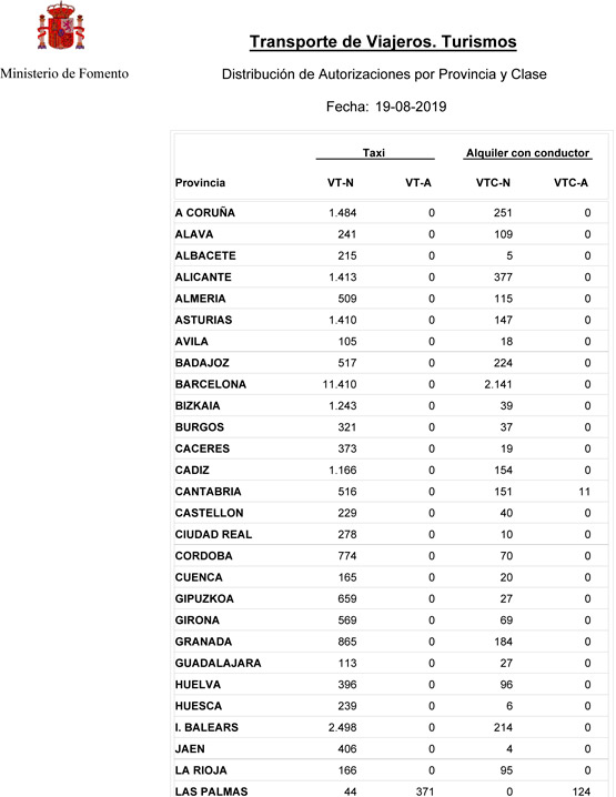Crecen las VTC en España pero no en Madrid