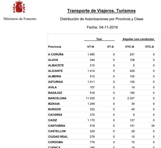 Barcelona lidera el crecimiento de VTCs en octubre