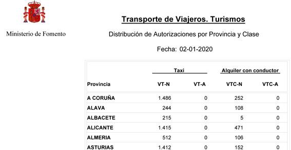 España supera ya las 16.500 VTC