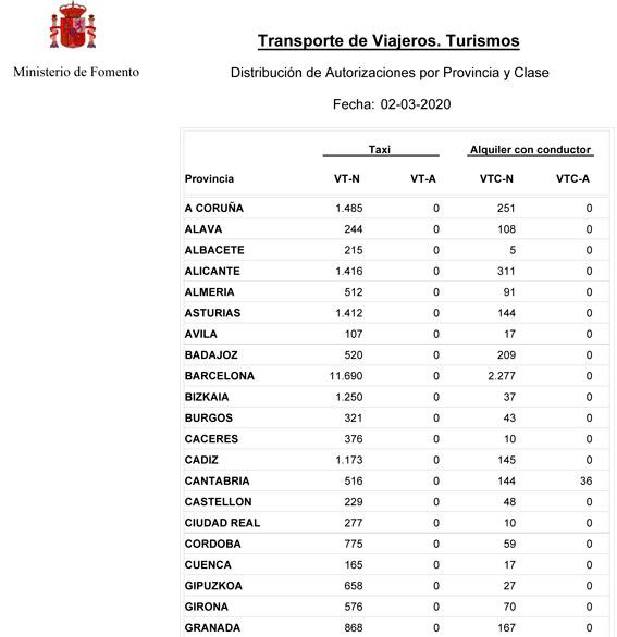 El número de VTCs baja en España pero sube en Madrid