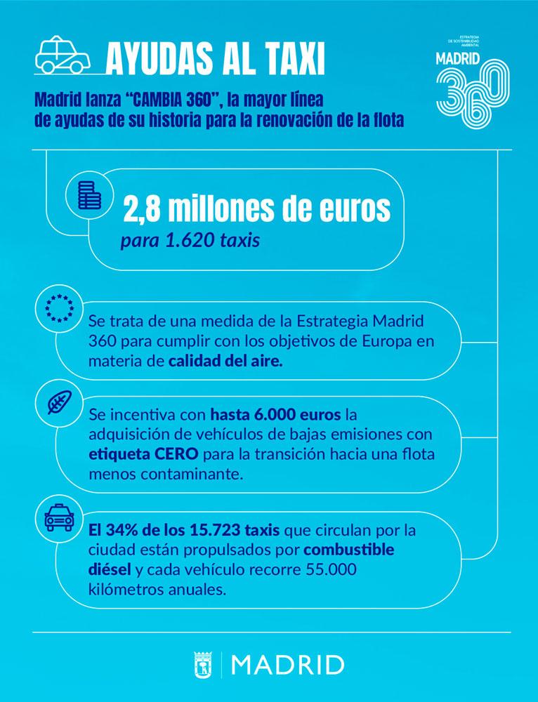 6.000 euros para la compra de taxis CERO