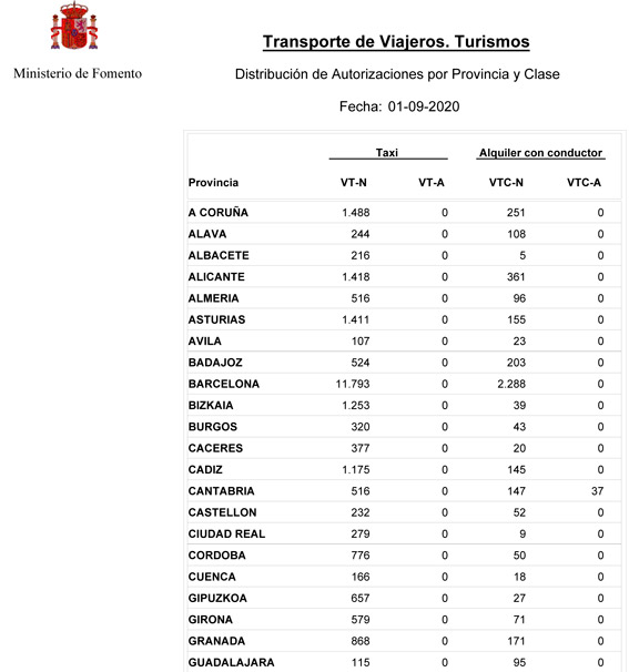 Nuevo incremento de VTCs en España
