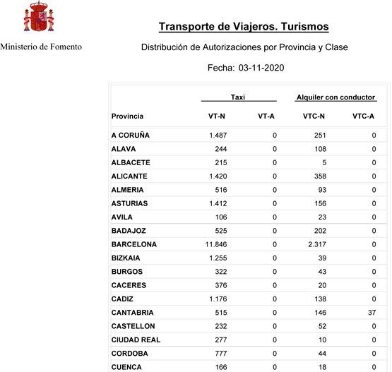 Repunta el número de VTC en España
