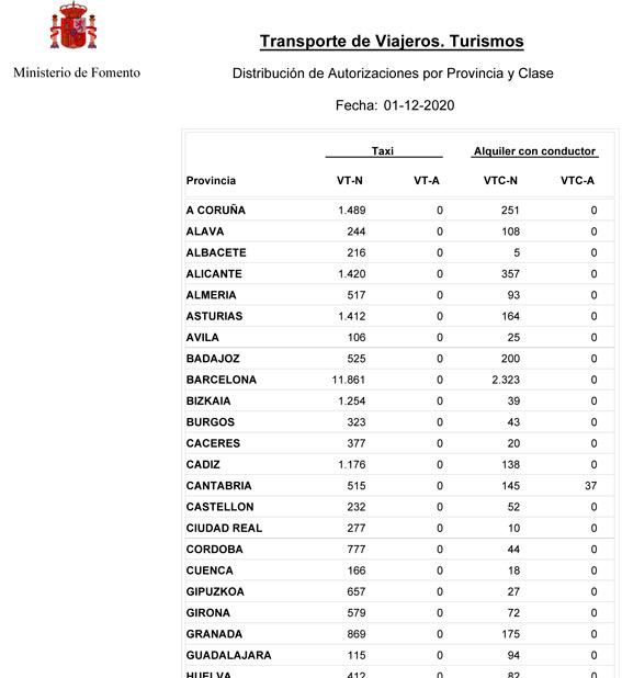 Ligero descenso de VTCs en Madrid y repunte en Málaga
