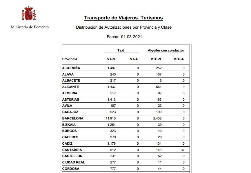 Ligero aumento nacional de VTCs con significativa bajada  en Madrid