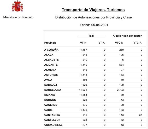 España supera la barrera de las 17.000 VTCs