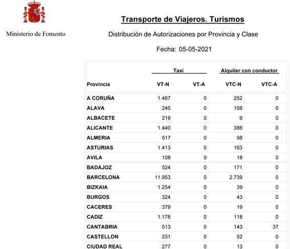 Aumenta el número de VTCs en Madrid y Barcelona